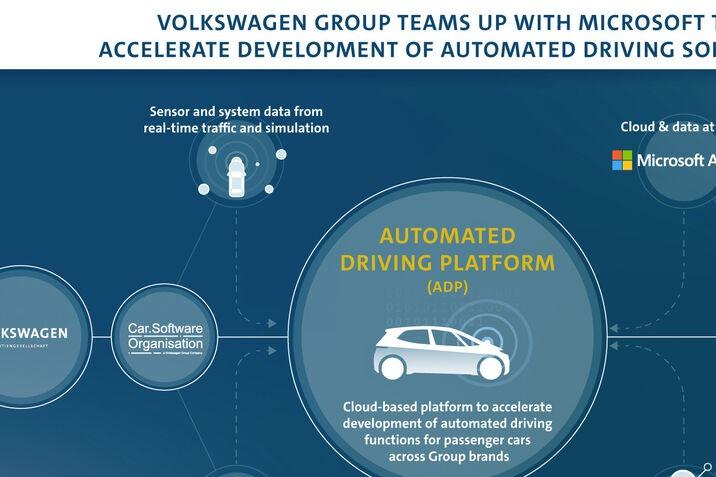 A Volkswagen-csoport az automatizált vezetés fejlesztésének felgyorsításához összefog a Microsofttal